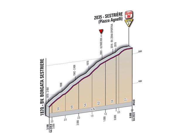 20 этап Джиро 2011
