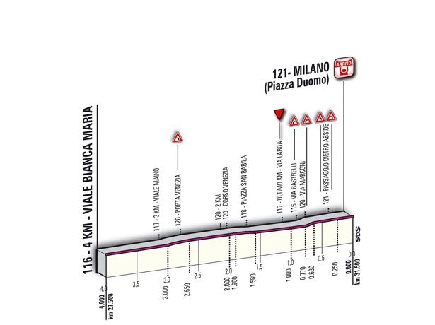 21 этап, Джиро 2011