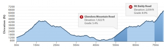 15-22 мая Тур Калифорнии - 2011