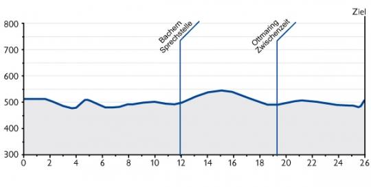 25-29 мая Тур Баварии - 2011