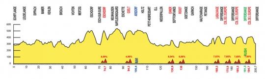 1-5 июня Тур Люксембурга - 2011