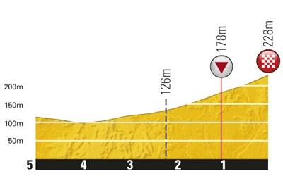1 этап, Тур де Франс 2011
