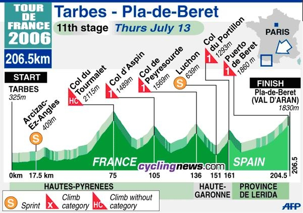 Маршрут 11-го этапа ТдФ-2006