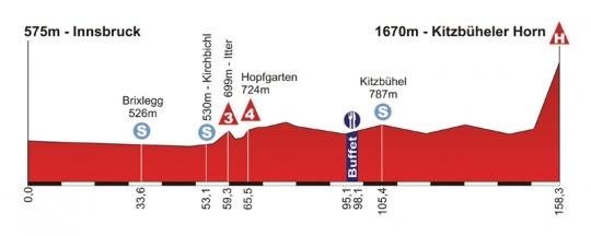 3-10 июля Тур Австрии - 2011