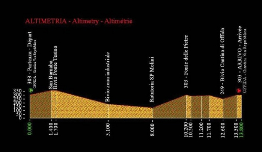 European Road Championships U23/Juniors 2011, Offida (ITA)
