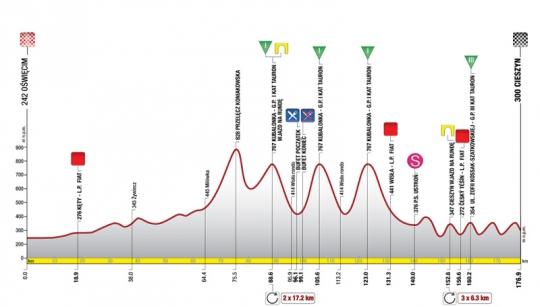 31 июля - 6 августа Тур Польши - 2011