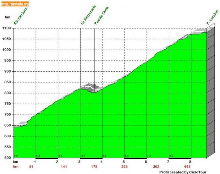 Вуэльта Испании-2011. Альтиметрия этапов