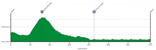 22-28 августа USA Pro Cycling Challenge - 2011