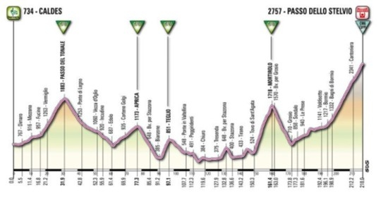 Профиль 20-го этапа Джиро - 2012