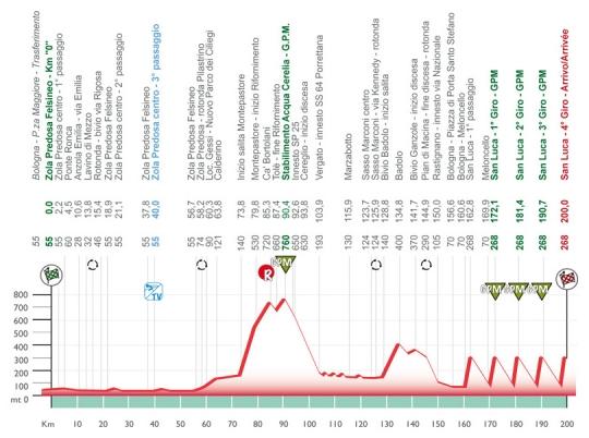8 октября Джиро дель Эмилия - 2011