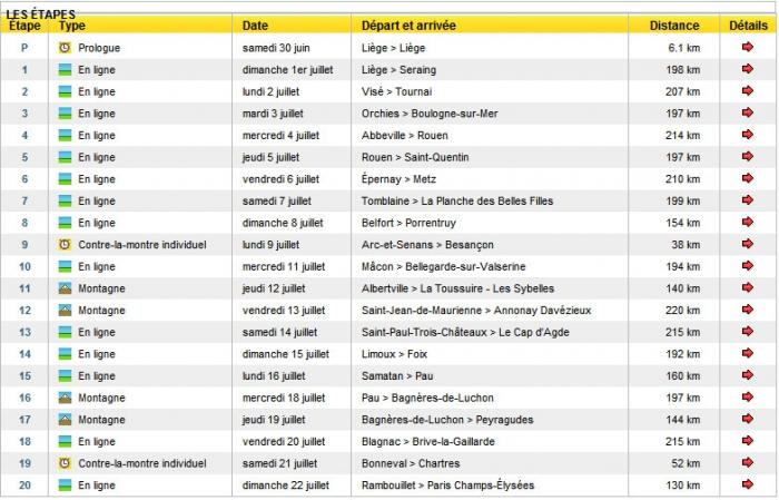 Тур де Франс-2012  для раздельщиков, Джиро дИталия-2012 для горняков?