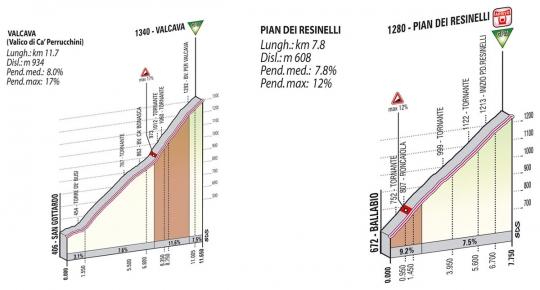 Джиро д'Италия-2012: из Дании в Милан