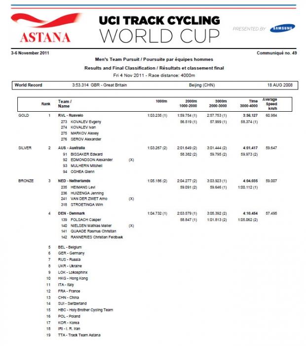 Кубок мира по велотреку в Астане. День 1-й