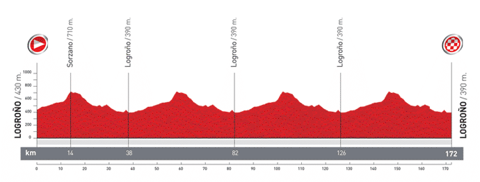 Вуэльта Испании - 2012, этап 5