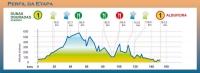 Вольта Альгарве-2012. 2 этап