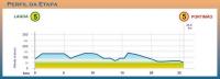 Вольта Альгарве-2012. 5 этап