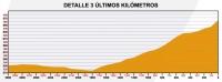 Вуэльта Андалусии-2012. 4 этап