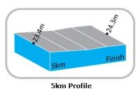 Тур Лангкави - 2012. 2 этап