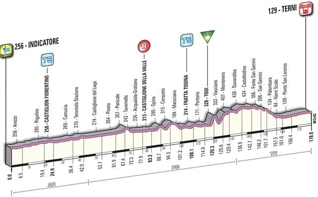 3 этап ТА-2012