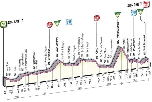 4 этап ТА-2012