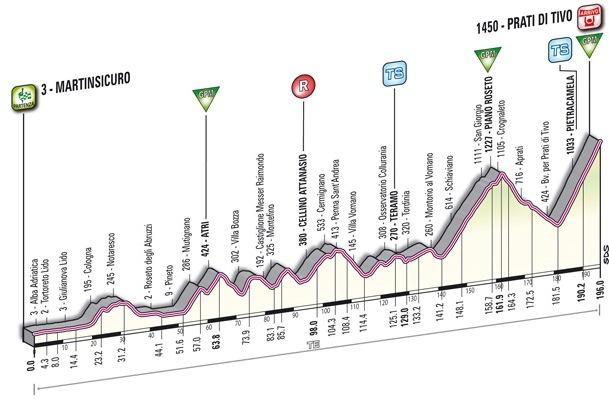 5 этап ТА-2012