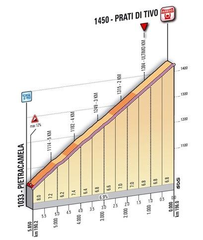 Финиш 5 этапа ТА-2012