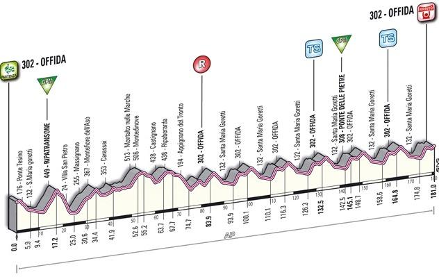 6 этап ТА-2012