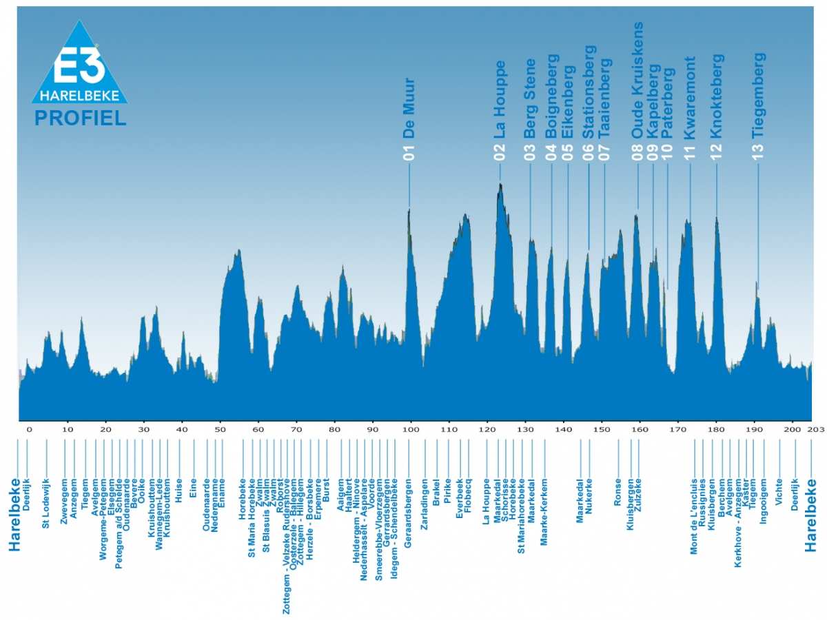 Профиль маршрута E3 Harelbeke 2012