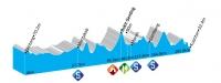 Тур Лангкави - 2012. 7 этап