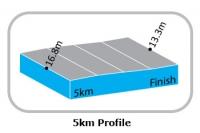 Тур Лангкави - 2012. 9 этап