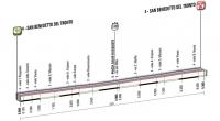 Тиренно-Адриатико-2012. 7 этап