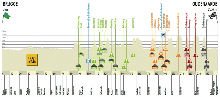 Тур Фландрии-2012: превью