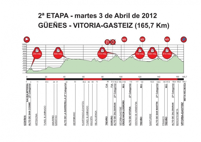Тур Страны Басков-2012: превью