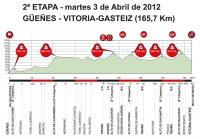 Тур Страны Басков-2012. 2 этап