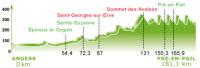 Circuit Cycliste Sarthe - Pays de la Loire 2012. 4 этап
