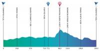 Vuelta a Castilla y Leon 2012. 1 этап