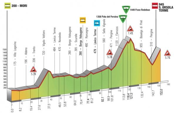 17-20 апреля. Giro del Trentino 2012