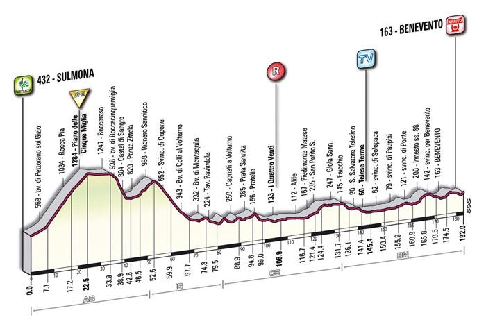 Джиро 2009 года