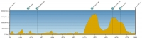 Amgen Tour of California 2012. 2 этап