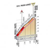 Джиро д'Италия-2012. 19 этап