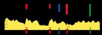 Skoda Tour de Luxembourg 2012. 1 этап