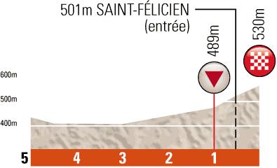 Criterium du Dauphine 2012