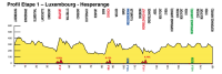 Skoda Tour de Luxembourg 2012. 2 этап