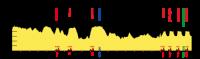 Skoda Tour de Luxembourg 2012. 3 этап