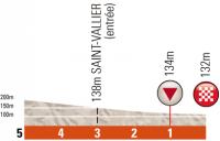 Criterium du Dauphine 2012. 1 этап