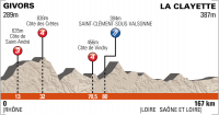 Criterium du Dauphine 2012. 3 этап