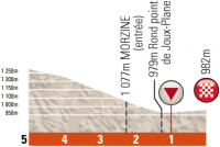 Criterium du Dauphine 2012. 6 этап