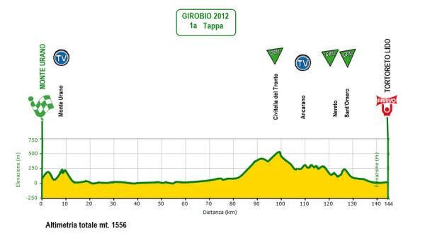 Giro Ciclistico d'Italia Dilettanti 2012