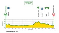 Giro Ciclistico d'Italia Dilettanti 2012. 1 этап
