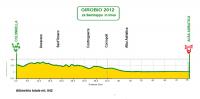 Giro Ciclistico d'Italia Dilettanti 2012. Этап 2а